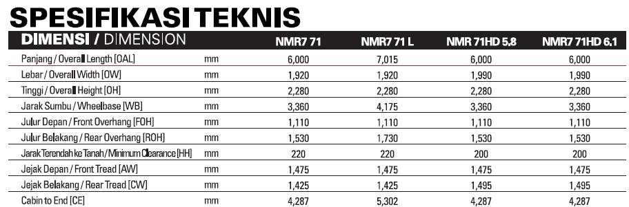Spesiifkasi Teknis Isuzu NMR 71 Dimensi